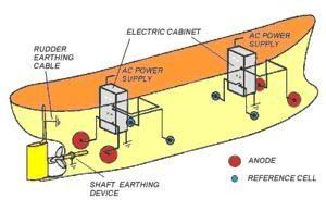 sistema a corrente impressa
