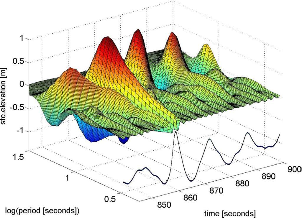 Grafico di elevazione d'onda registrato.