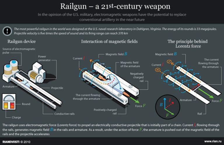 EM weapon